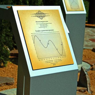 Солнечные часы уравнение времени